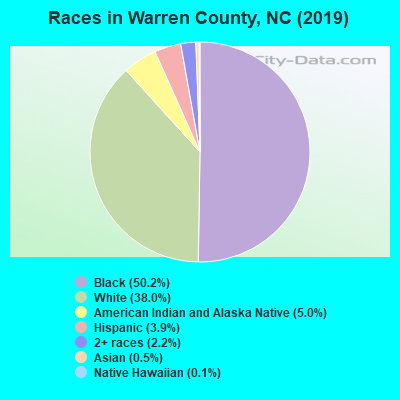 Races in Warren County, NC (2017)