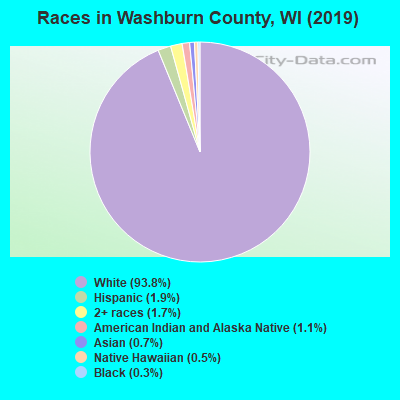 Washburn County races chart