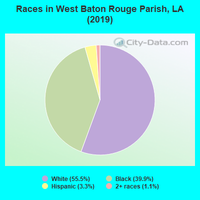 West Baton Rouge Parish races chart