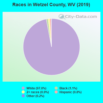Wetzel County races chart