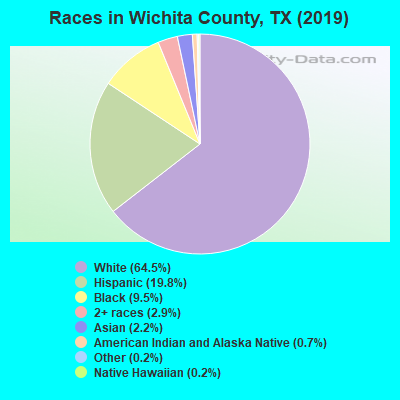 Wichita County races chart