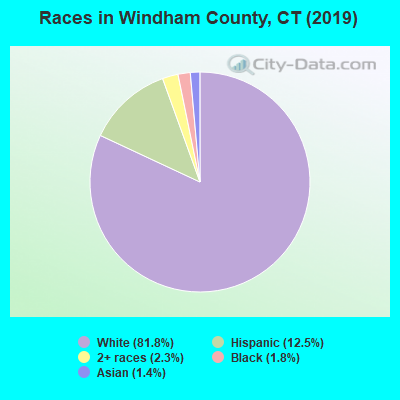 Windham County races chart
