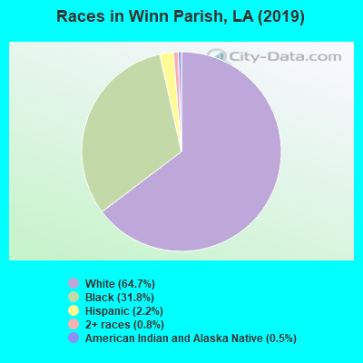 Winn Parish races chart