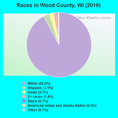 Wood County races chart