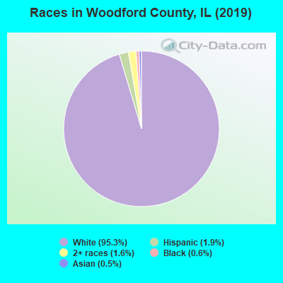 Woodford County races chart
