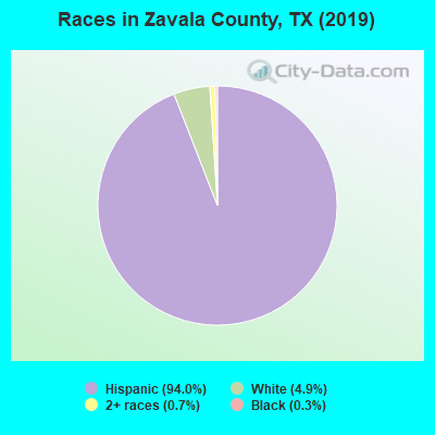 Zavala County races chart