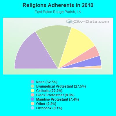 Gardere, Louisiana (LA 70810) profile: population, maps