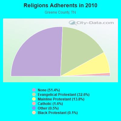 Greeneville, Tennessee (TN) profile: population, maps, real estate