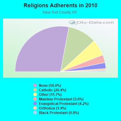 New York, New York (NY) profile: population, maps, real