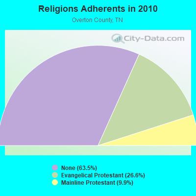 Livingston, Tennessee (TN 38570) profile: population, maps