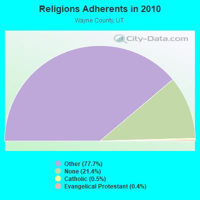 Lyman, Utah (UT 84749) profile: population, maps, real