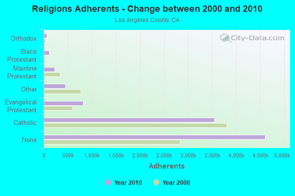 Religions Adherents - Change between 2000 and 2010