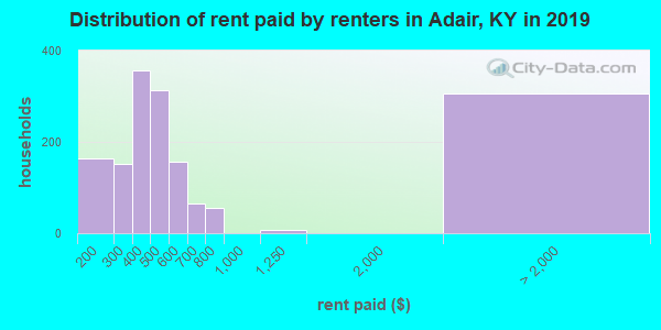 Adair County contract rent distribution in 2009