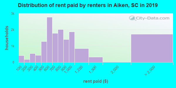 Aiken County contract rent distribution in 2009