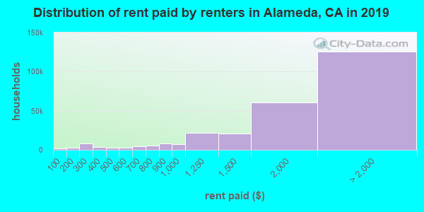 Alameda County contract rent distribution in 2009