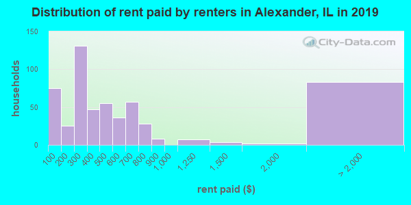 Alexander County contract rent distribution in 2009
