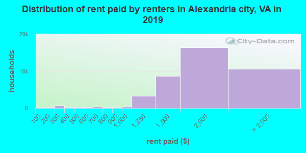 Distribution of rent paid by renters in Alexandria city, VA in 2019