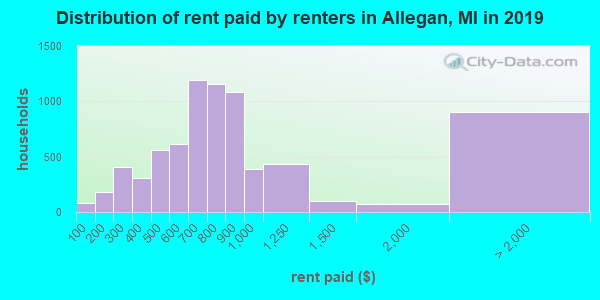 Allegan County contract rent distribution in 2009