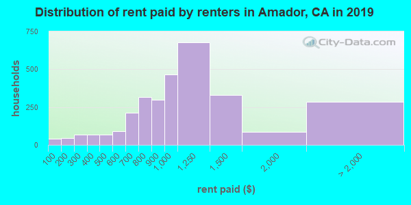 Amador County contract rent distribution in 2009