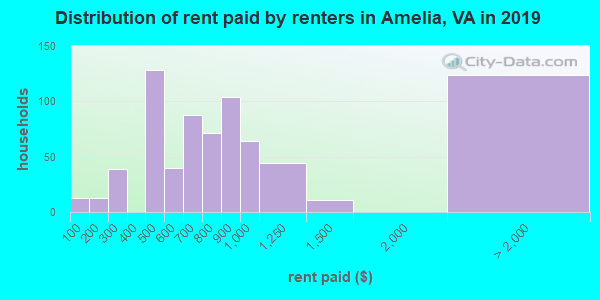 Amelia County contract rent distribution in 2009