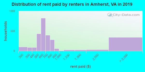 Amherst County contract rent distribution in 2009