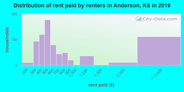 Anderson County contract rent distribution in 2009