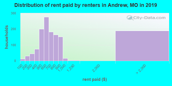 Andrew County contract rent distribution in 2009