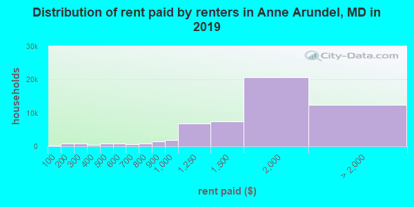 Anne Arundel County contract rent distribution in 2009