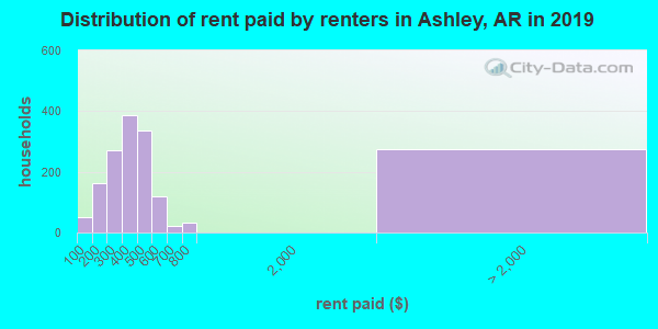 Ashley County contract rent distribution in 2009
