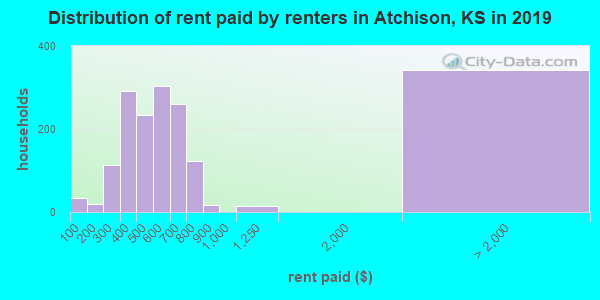 Atchison County contract rent distribution in 2009