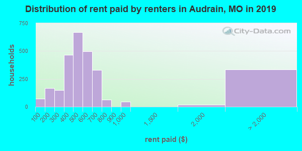 Audrain County contract rent distribution in 2009