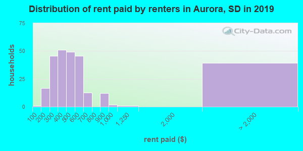 Aurora County contract rent distribution in 2009