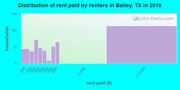 Bailey County contract rent distribution in 2009