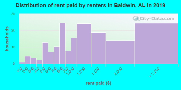 Distribution of rent paid by renters in Baldwin, AL in 2017