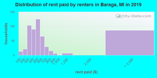 Baraga County contract rent distribution in 2009