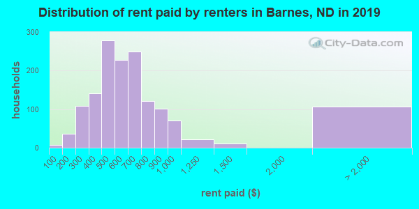 Barnes County contract rent distribution in 2009