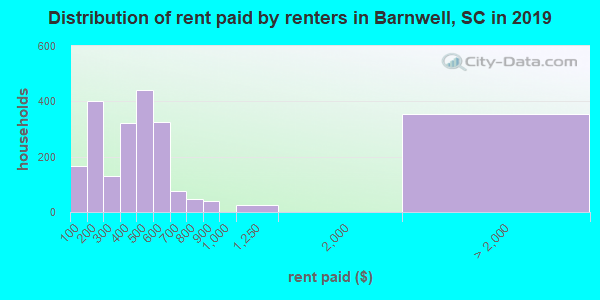Barnwell County contract rent distribution in 2009