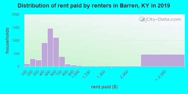 Barren County contract rent distribution in 2009