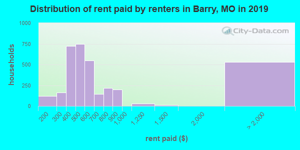Barry County contract rent distribution in 2009