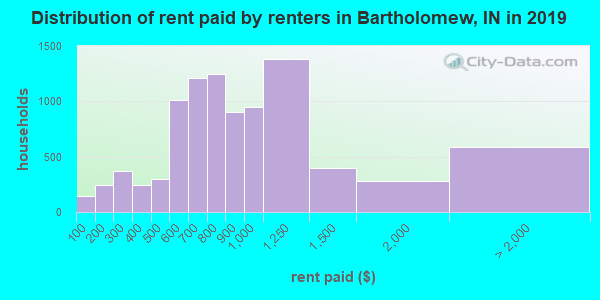 Bartholomew County contract rent distribution in 2009