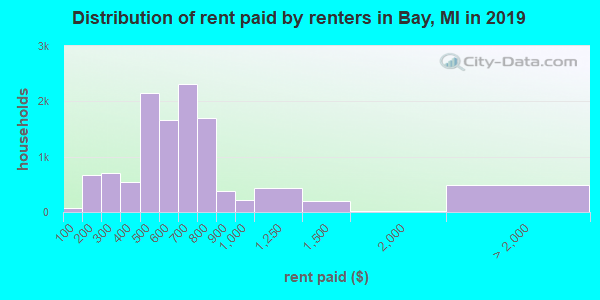 Distribution of rent paid by renters in Bay, MI in 2019