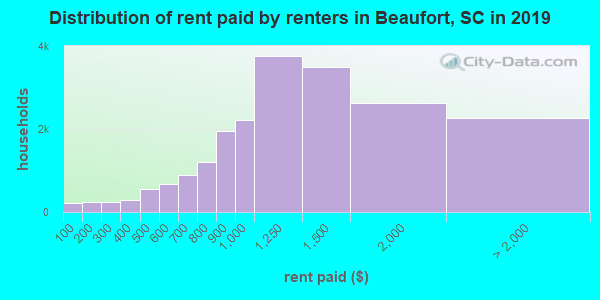 Beaufort County contract rent distribution in 2009