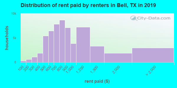 Bell County contract rent distribution in 2009