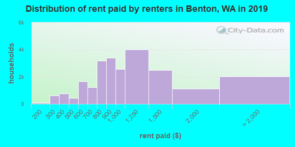 Distribution of rent paid by renters in Benton, WA in 2017