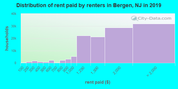 Bergen County contract rent distribution in 2009