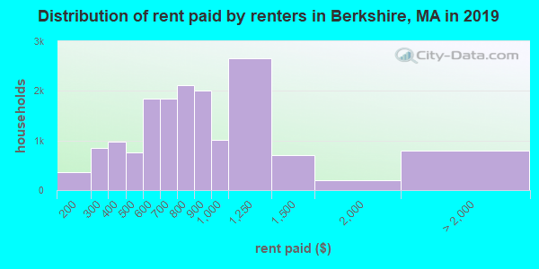 Berkshire County contract rent distribution in 2009