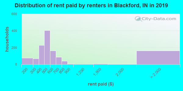 Blackford County contract rent distribution in 2009