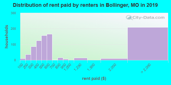 Bollinger County contract rent distribution in 2009