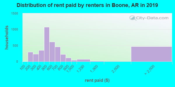 Boone County contract rent distribution in 2009