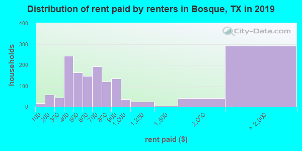 Bosque County contract rent distribution in 2009